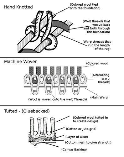 A Grayscale Diagram depicting Hand-Knotted, Machine-Woven, & Tufted Rug Information